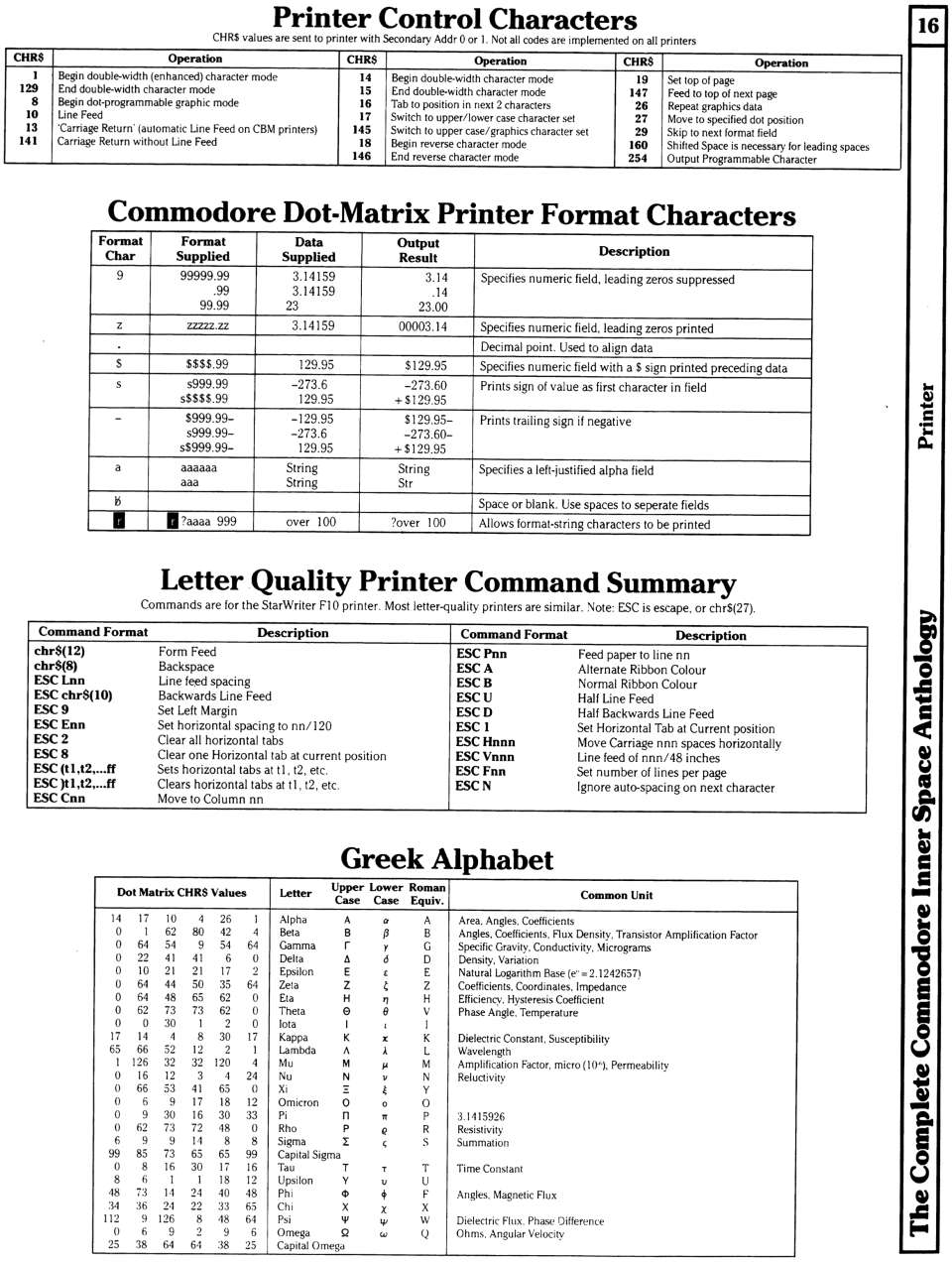 [960�1272 Printer Section: Matrix Printer Control Characters, Matrix Printer Format Characters, Letter Quality Printer Commands, Greek Alphabet Characters]