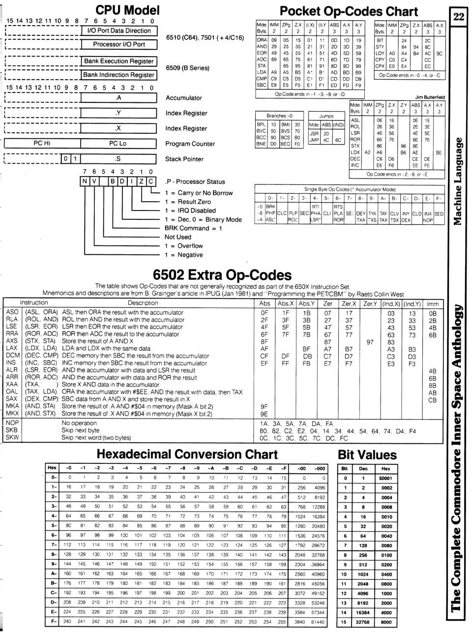 [960�1291 Machine Language Section: CPU Model, Pocket Op-Codes Chart, 6502 Extra Op-Codes, Hexadecimal Conversion Table]