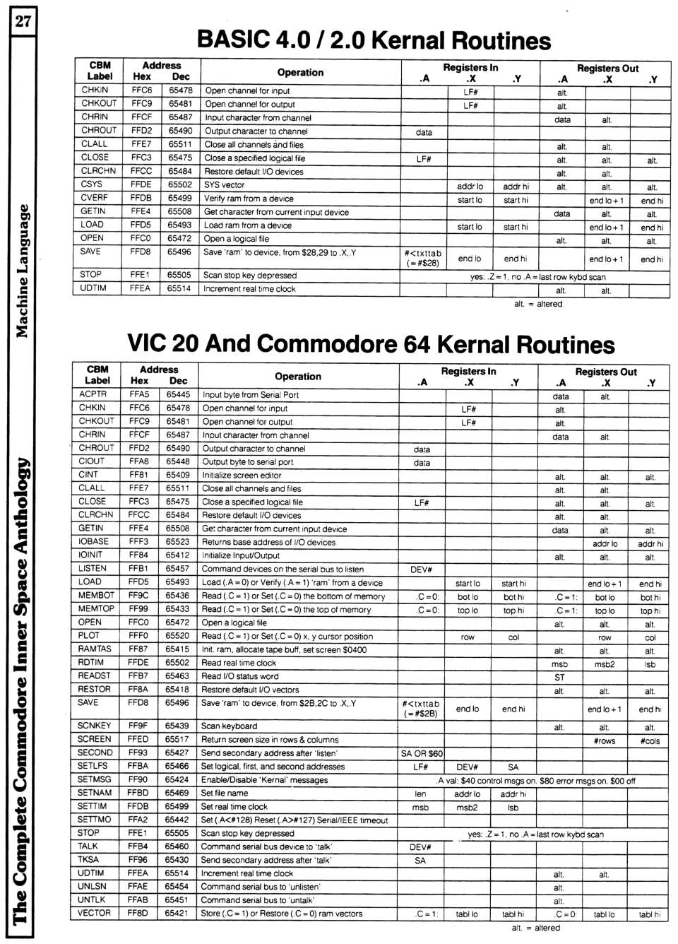 [960�1336 Machine Language Section: BASIC 2.0/4.0 Kernal Routines, VIC 20/Commodore 64 Kernal Routines]