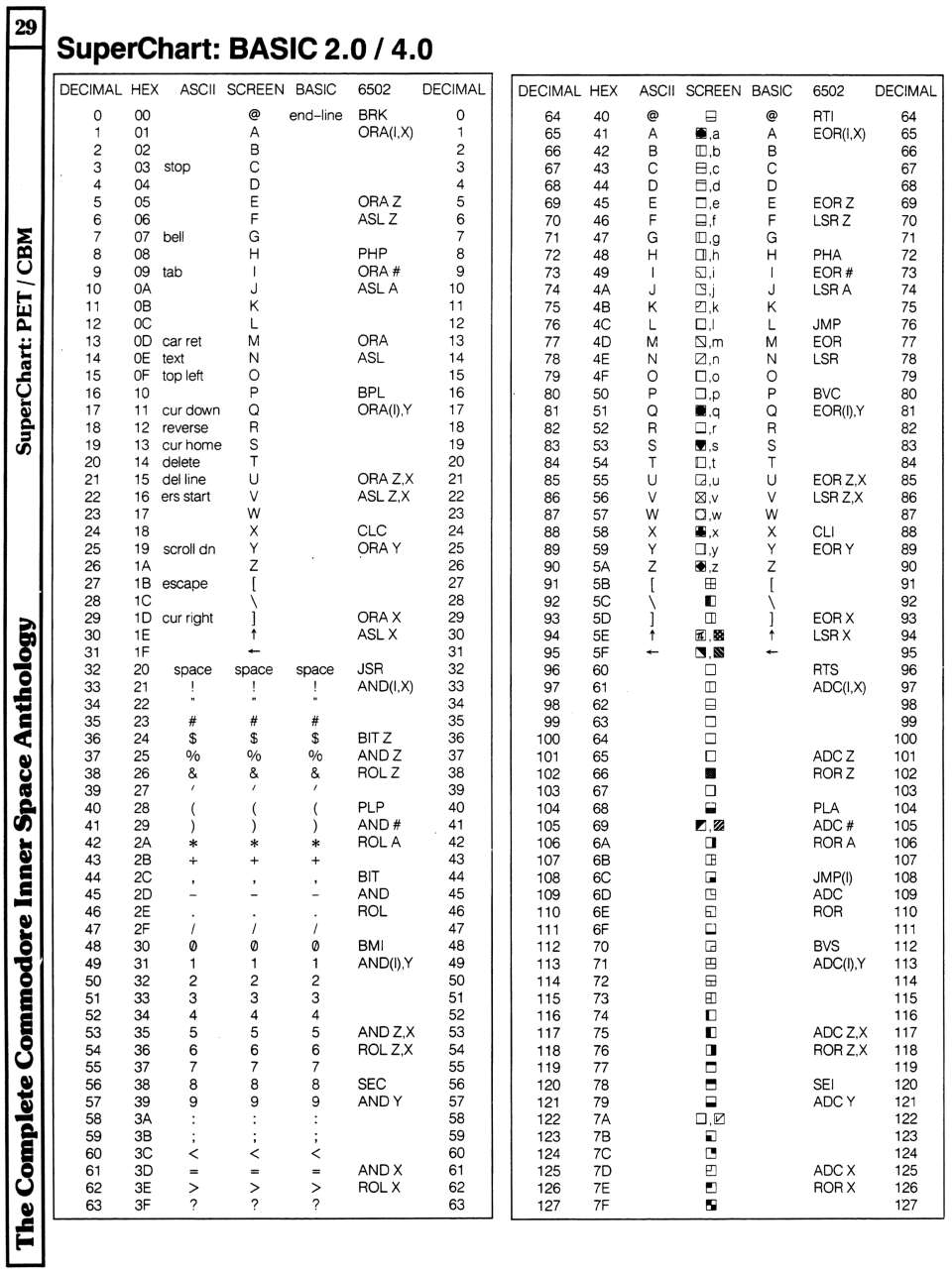 [960�1285 Superchart BASIC 2.0/4.0 (PET/CBM, 1 of 2)]
