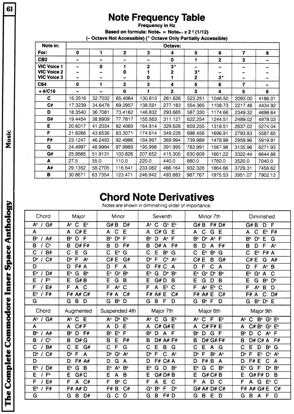 [960�1352 Music Section: Note Frequency Table, Chord Note Derivatives]