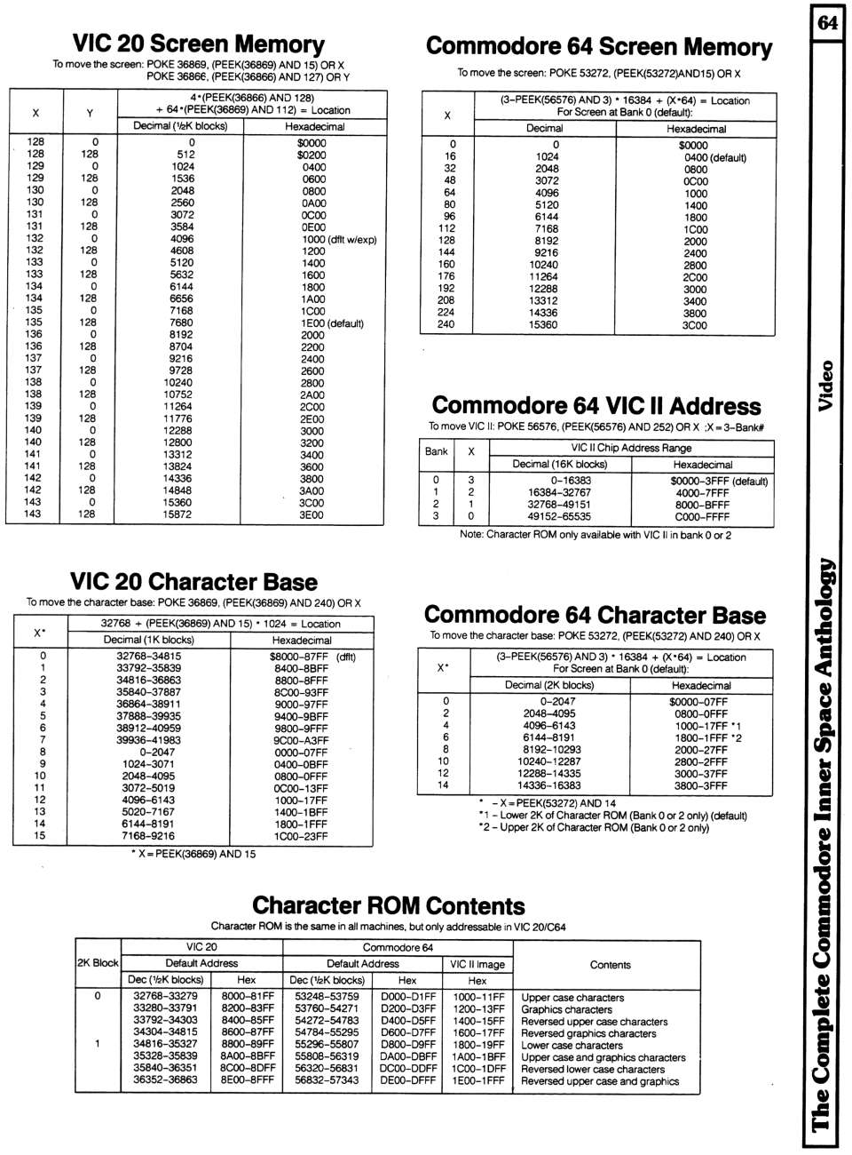 [960�1300 Video Section: VIC 20 Screen Memory Addresses, VIC 20 Character Base Addresses, Commodore 64 Screen Memory, Commodore 64 VIC II Chip Addresses, Commodore 64 Character Base, Character ROM Contents]