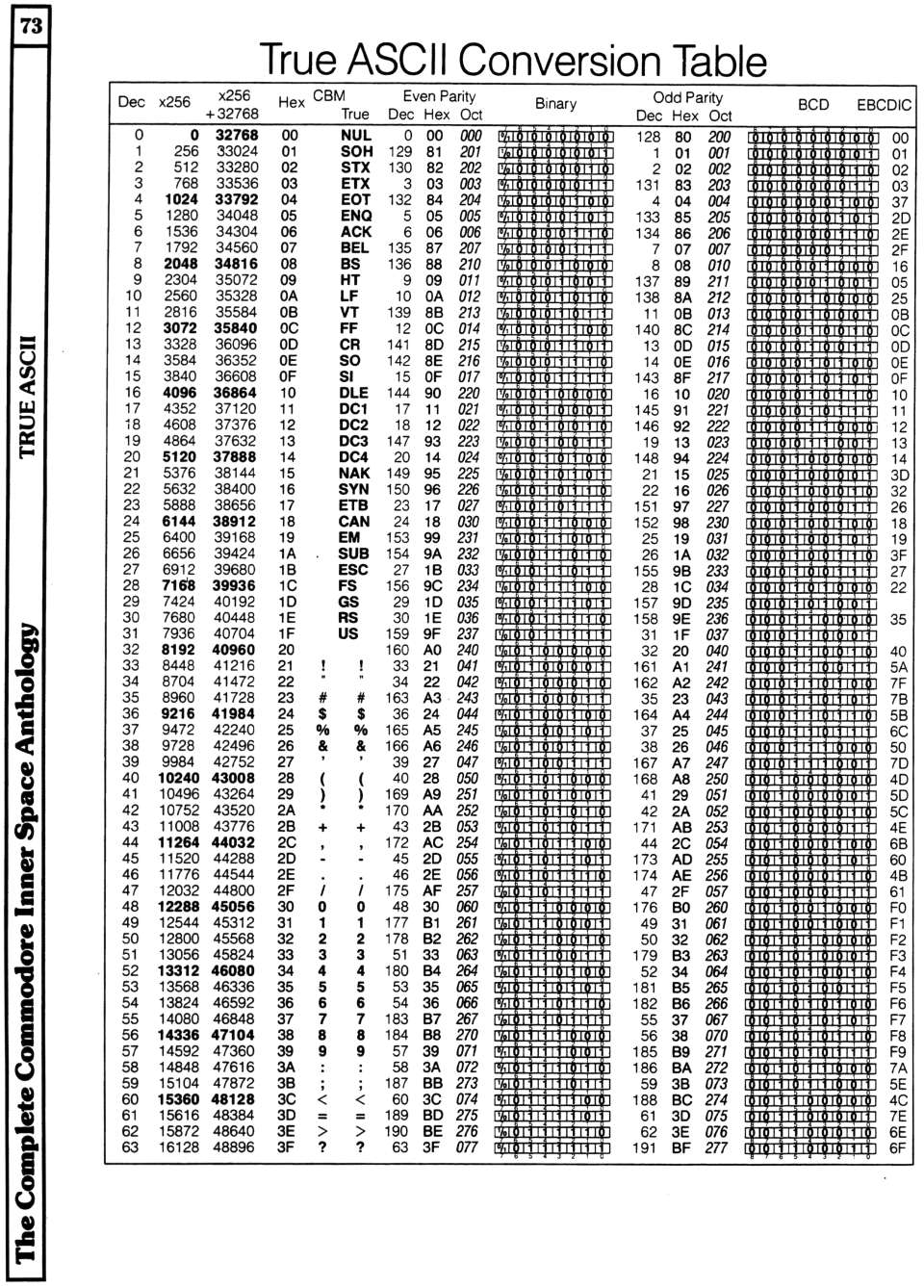 [960�1338 Video Section: True ASCII Conversion Table (1 of 2)]