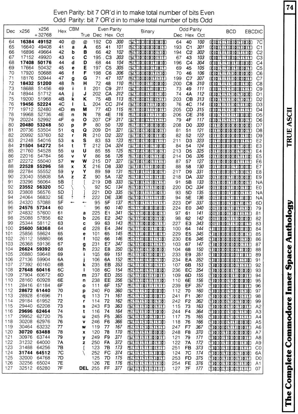 Dvd ascii table for Table unicode