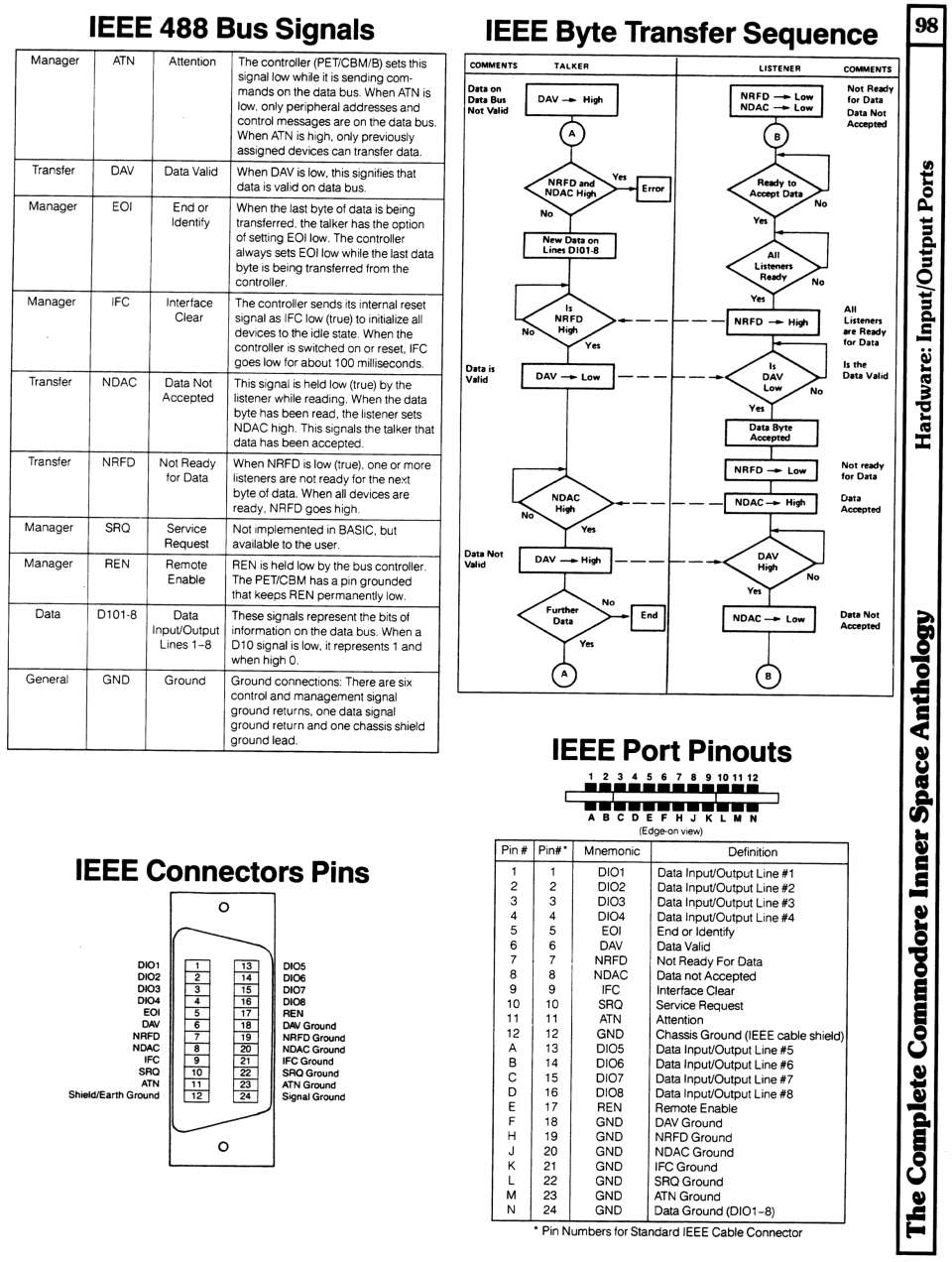 [960�1272 Hardware Section: IEEE 488 Bus Signals, IEEE Byte Transfer Sequence, IEEE Cable Connector Pinouts, IEEE Port Pinouts]