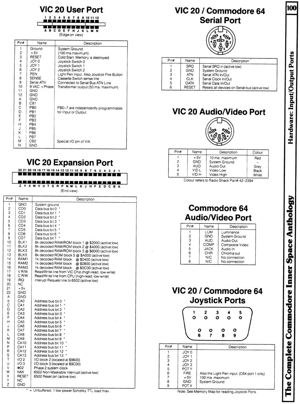 [960�1295 Hardware Section: VIC 20 I/O Ports, Commodore 64 I/O Ports]
