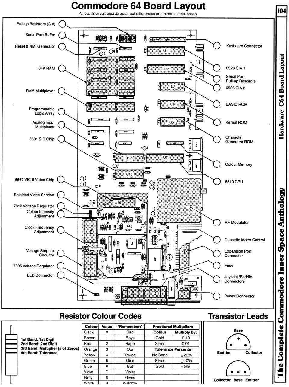 [960�1287 Hardware Section: Commodore 64 Board Layout, Resistor Colour Codes, Transistor Lead Assignments]