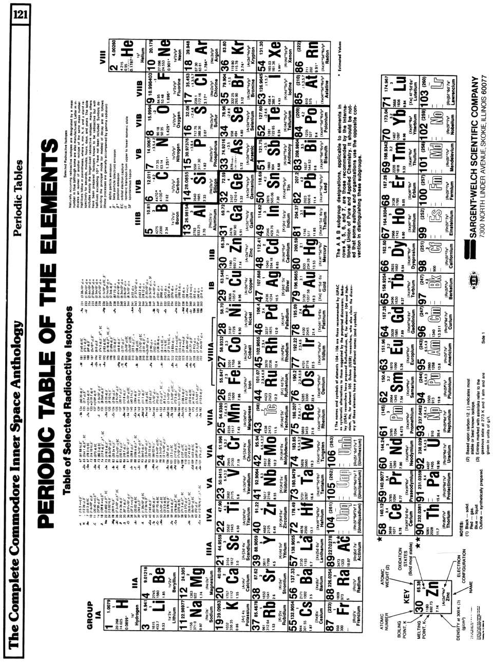 [960�1293 Arithmetic and Mathematics: Periodic Table of The Elements (1 of 2)]